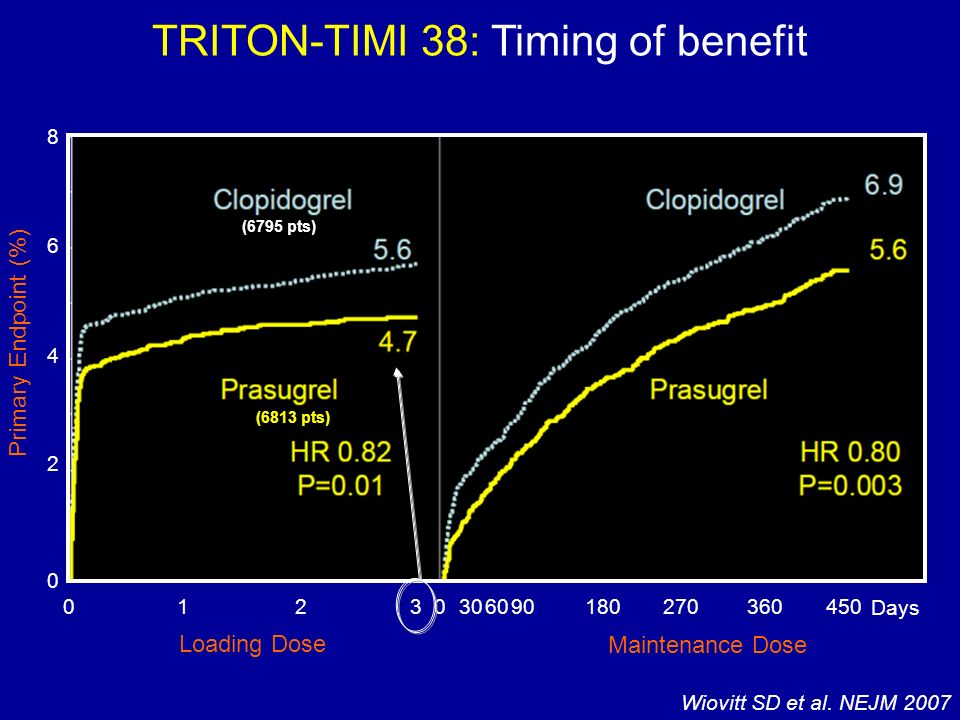 TRITON-TIMI 38: Timing of benefit 0 2 4 6 8 0 1 2330 6090180270360450 Days 0 Loading Dose Maintenance Dose Primary Endpoint (%) Wiovitt SD et al. NEJM