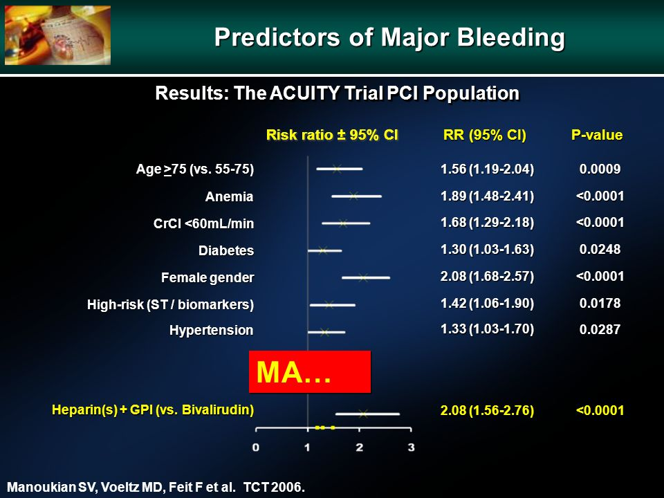 P-value RR (95% CI) Risk ratio ± 95% CI Predictors of Major Bleeding Age >75 (vs. 55-75) Anemia CrCl <60mL/min Diabetes Female gender High-risk (ST /