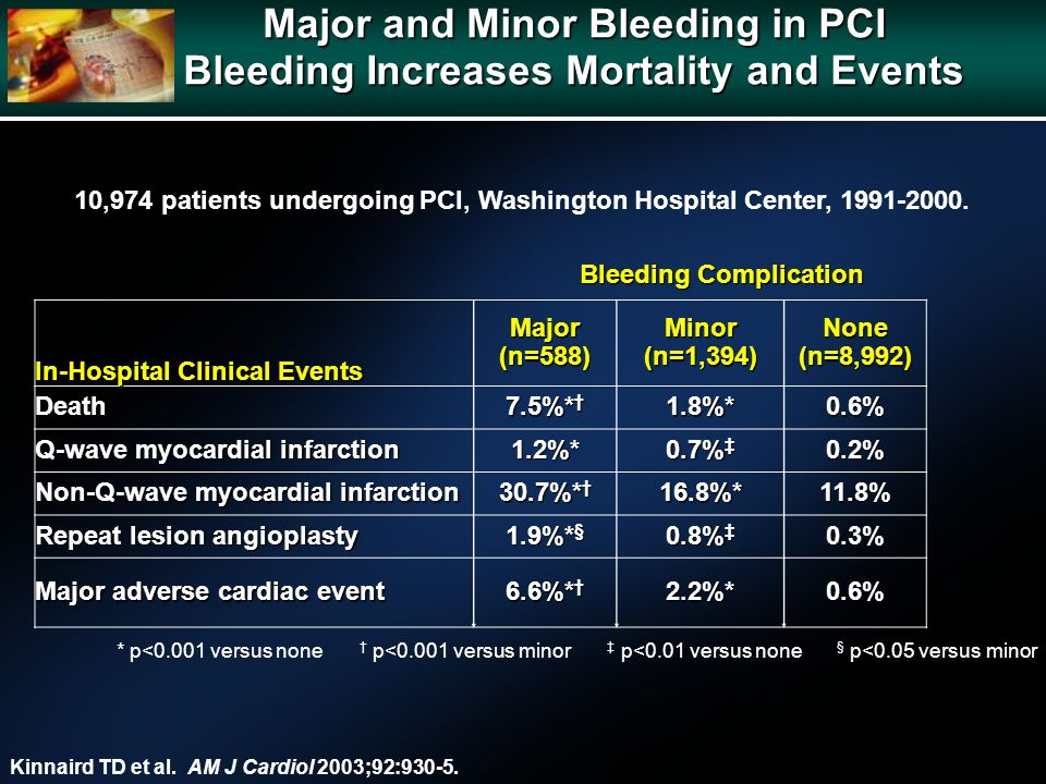 Major and Minor Bleeding in PCI Bleeding Increases Mortality and Events Kinnaird TD et al. AM J Cardiol 2003;92:930-5. 10,974 patients undergoing PCI,