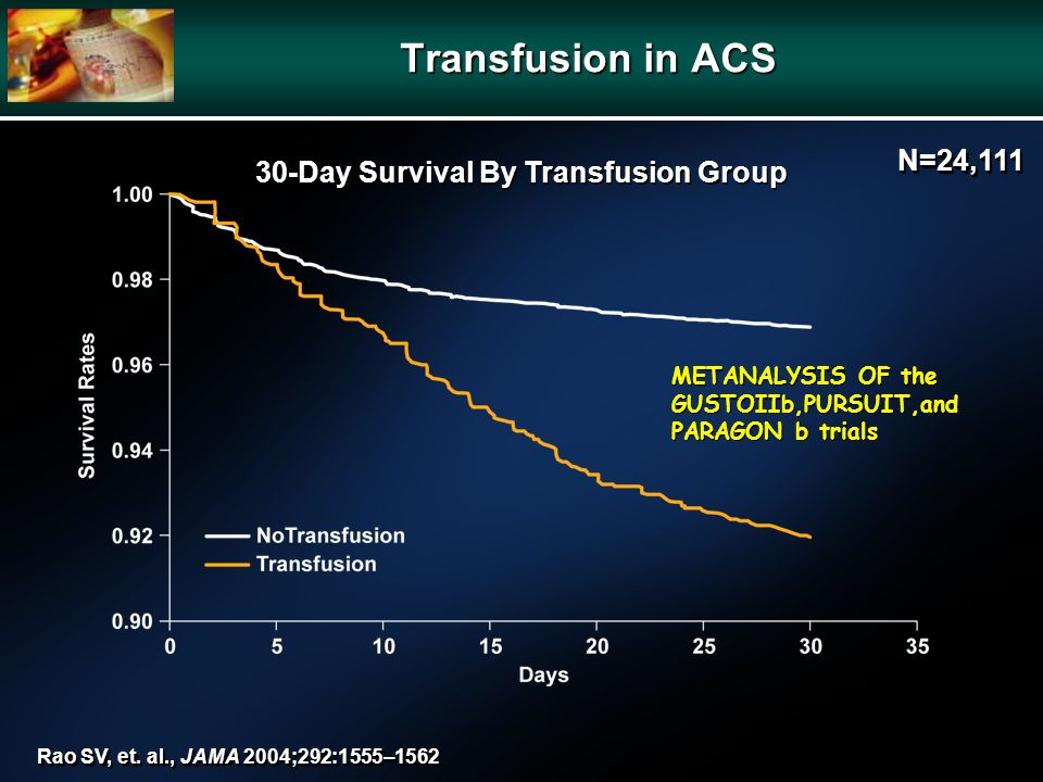 30-Day Survival By Transfusion Group Rao SV, et. al., JAMA 2004;292:1555–1562 Transfusion in ACS N=24,111N=24,111 METANALYSIS OF the GUSTOIIb,PURSUIT,