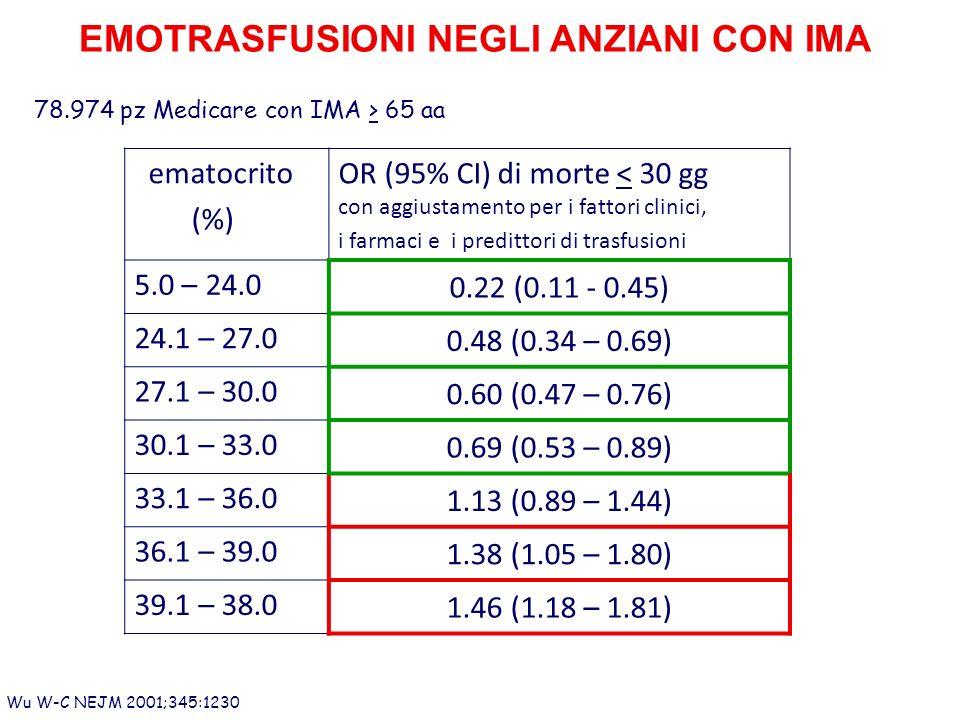 EMOTRASFUSIONI NEGLI ANZIANI CON IMA Wu W-C NEJM 2001;345:1230 78.974 pz Medicare con IMA > 65 aa ematocrito (%) OR (95% CI) di morte < 30 gg con aggiustamento per i fattori clinici, i farmaci e i predittori di trasfusioni 5.0 – 24.0 0.22 (0.11 - 0.45) 24.1 – 27.0 0.48 (0.34 – 0.69) 27.1 – 30.0 0.60 (0.47 – 0.76) 30.1 – 33.0 0.69 (0.53 – 0.89) 33.1 – 36.0 1.13 (0.89 – 1.44) 36.1 – 39.0 1.38 (1.05 – 1.80) 39.1 – 38.0 1.46 (1.18 – 1.81)
