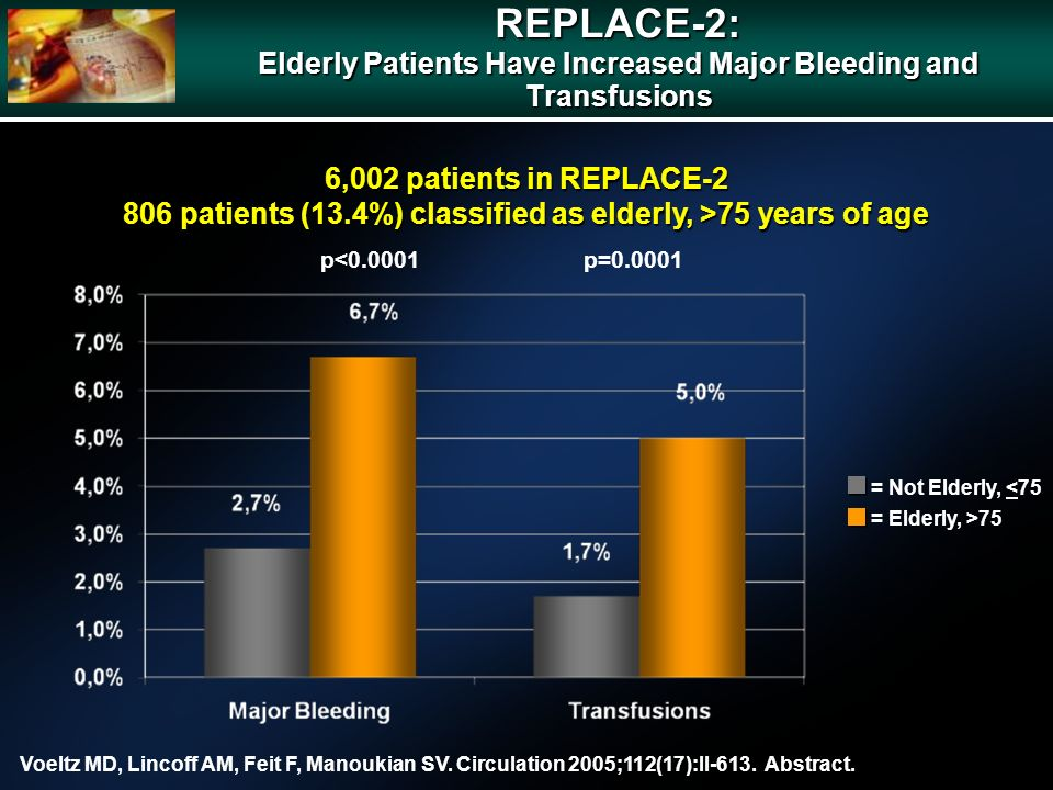 6,002 patients in REPLACE-2 806 patients (13.4%) classified as elderly, >75 years of age p<0.0001p=0.0001 REPLACE-2: Elderly Patients Have Increased M