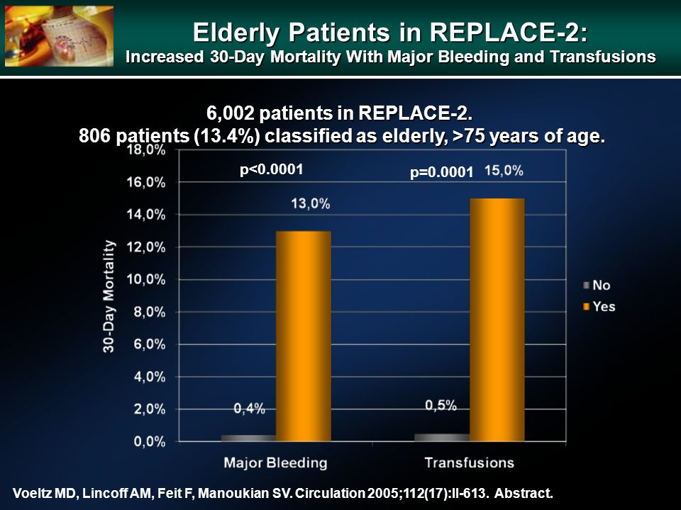 p<0.0001 p=0.0001 6,002 patients in REPLACE-2. 806 patients (13.4%) classified as elderly, >75 years of age. 806 patients (13.4%) classified as elderl