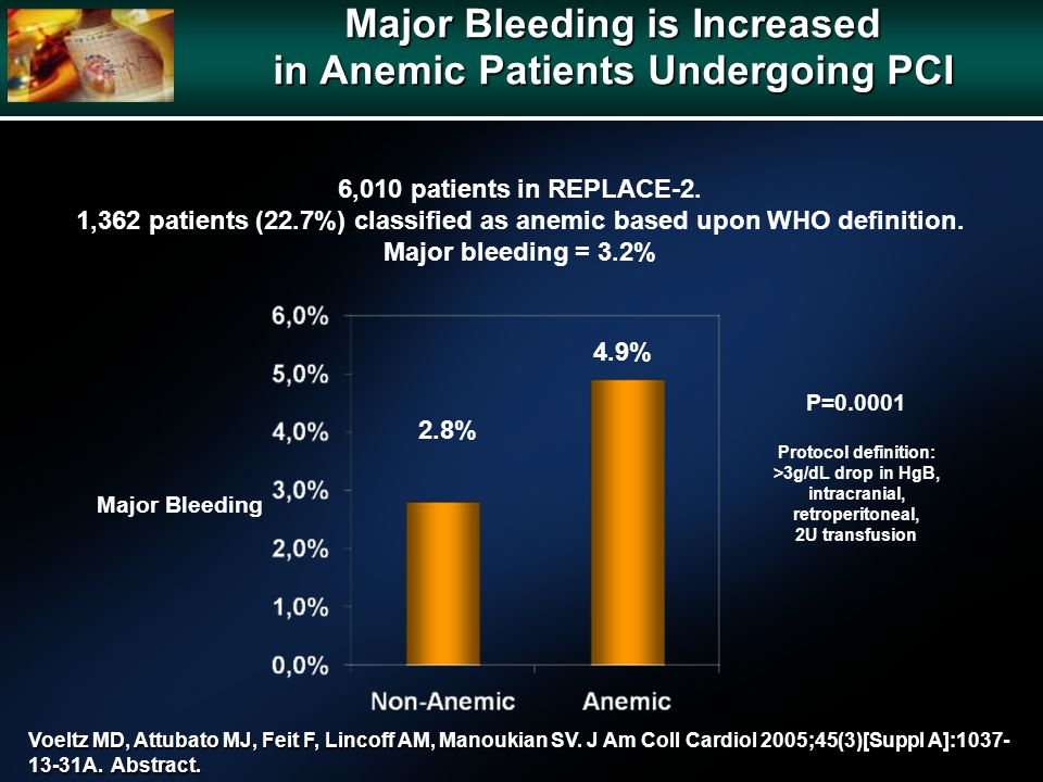Major Bleeding is Increased in Anemic Patients Undergoing PCI 6,010 patients in REPLACE-2. 1,362 patients (22.7%) classified as anemic based upon WHO