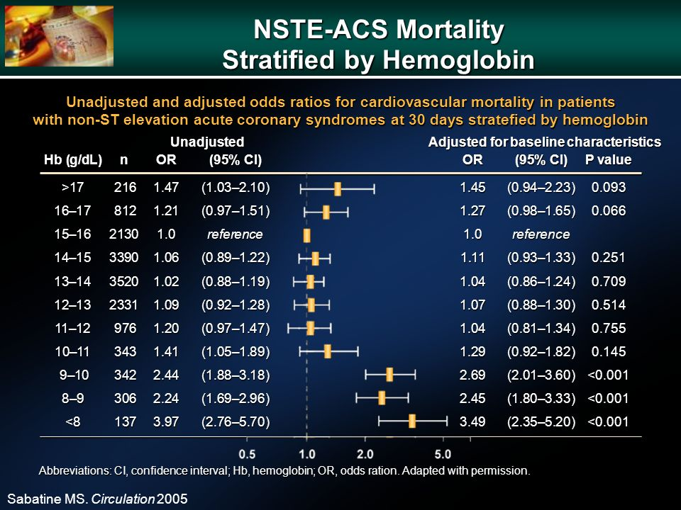 NSTE-ACS Mortality Stratified by Hemoglobin Sabatine MS. Circulation 2005 Unadjusted Hb (g/dL)nOR(95% Cl)OR(95% Cl)P value >17 2161.47(1.03–2.10)1.45(