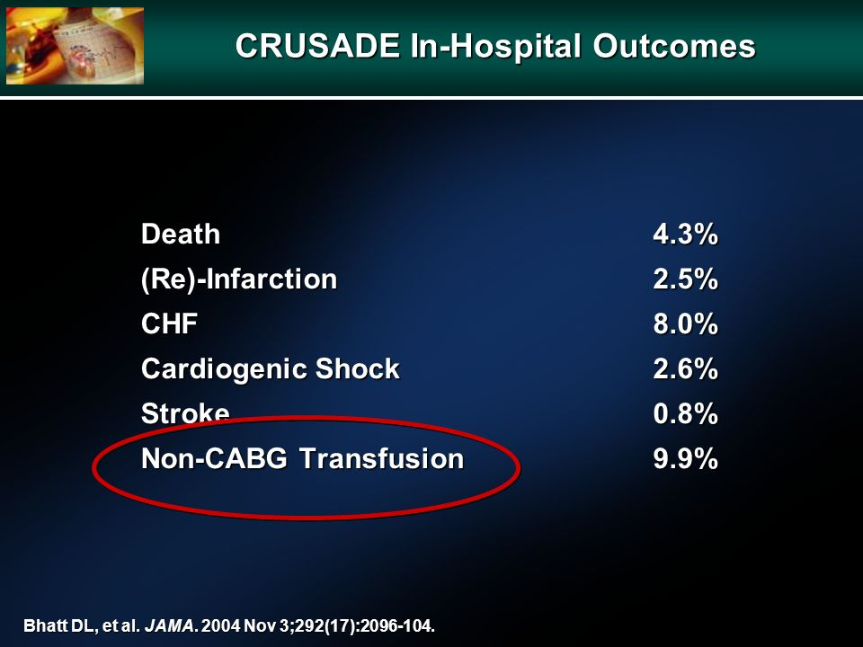 Death4.3% (Re)-Infarction2.5% CHF8.0% Cardiogenic Shock2.6% Stroke0.8% Non-CABG Transfusion9.9% Bhatt DL, et al. JAMA. 2004 Nov 3;292(17):2096-104. CR