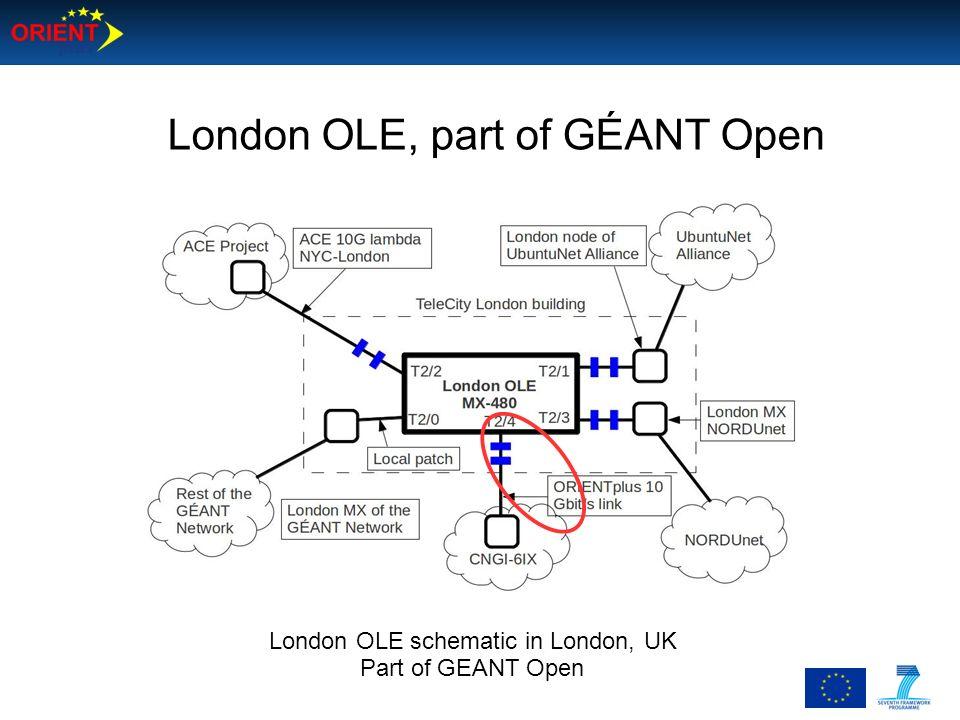 London OLE, part of GÉANT Open London OLE schematic in London, UK Part of GEANT Open