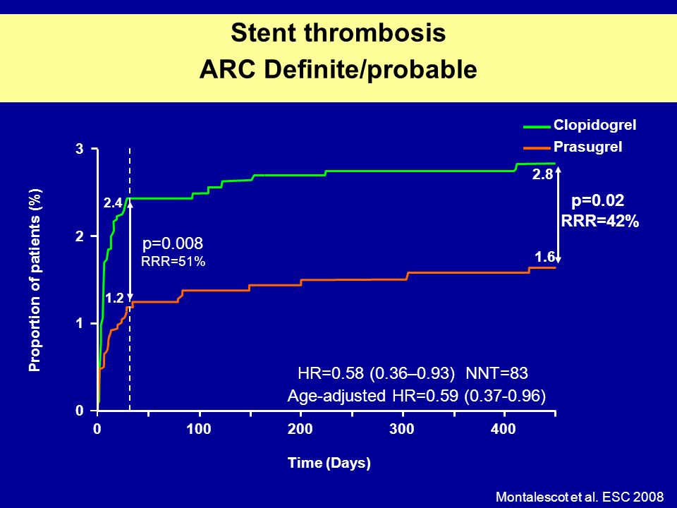 Montalescot et al. ESC 2008 Stent thrombosis ARC Definite/probable HR=0.58 (0.36–0.93) NNT=83 p=0.02 RRR=42% 0100200300400 0 1 2 3 Proportion of patie