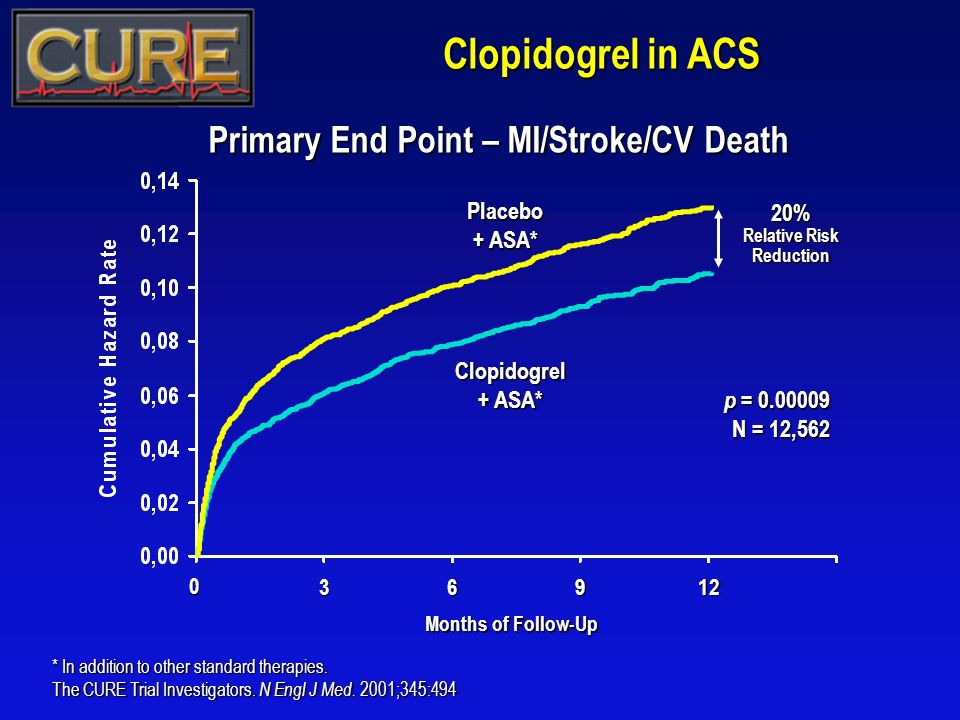 Clopidogrel in ACS Clopidogrel + ASA* 369 Placebo + ASA* Months of Follow-Up p = 0.00009 N = 12,562 0 12 * In addition to other standard therapies. Th