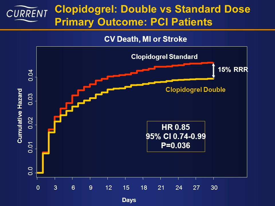 Days Cumulative Hazard 0.0 0.01 0.02 0.03 0.04 036912151821242730 Clopidogrel: Double vs Standard Dose Primary Outcome: PCI Patients Clopidogrel Standard Clopidogrel Double HR 0.85 95% CI 0.74-0.99 P=0.036 15% RRR CV Death, MI or Stroke