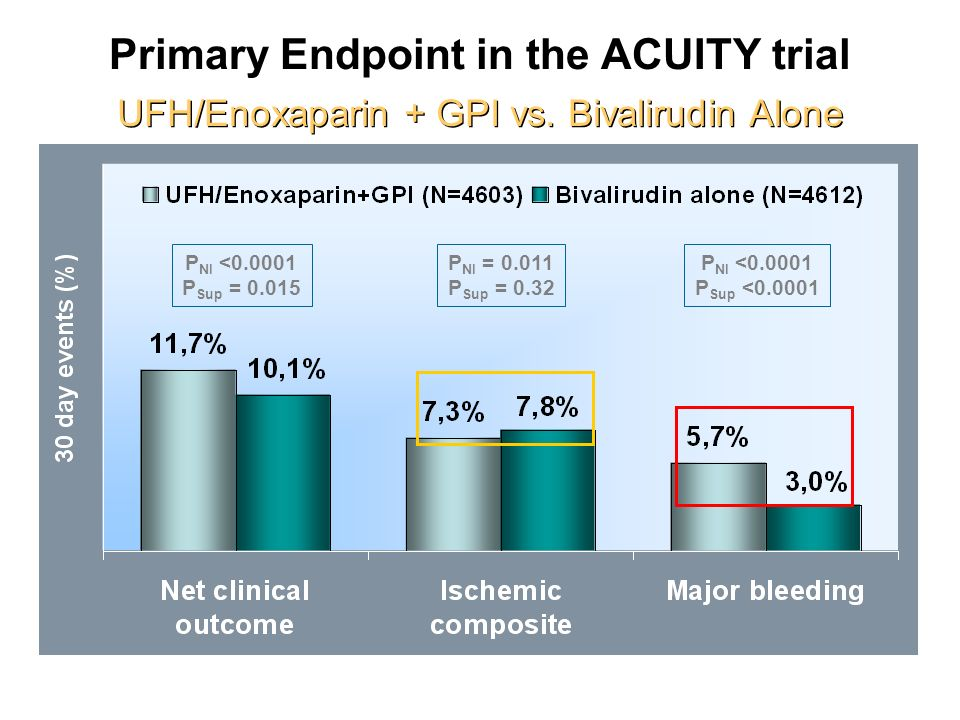 Primary Endpoint in the ACUITY trial UFH/Enoxaparin + GPI vs. Bivalirudin Alone P NI <0.0001 P Sup = 0.015 P NI = 0.011 P Sup = 0.32 P NI <0.0001 P Su