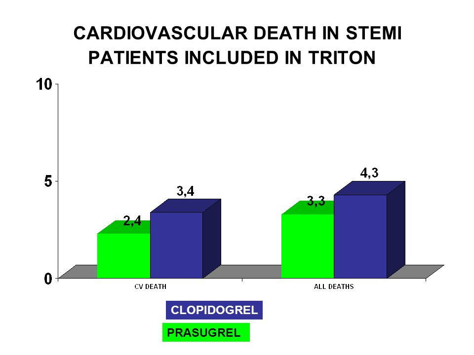 CARDIOVASCULAR DEATH IN STEMI PATIENTS INCLUDED IN TRITON PRASUGREL CLOPIDOGREL