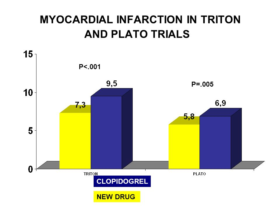 MYOCARDIAL INFARCTION IN TRITON AND PLATO TRIALS CLOPIDOGREL NEW DRUG P<.001 P=.005