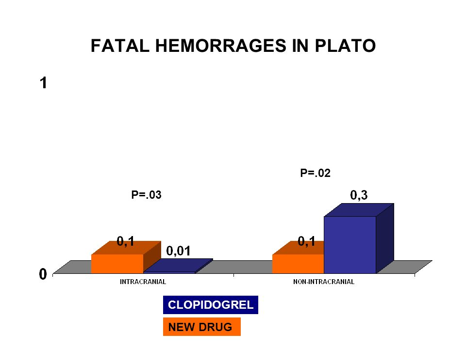 FATAL HEMORRAGES IN PLATO CLOPIDOGREL NEW DRUG P=.03 P=.02