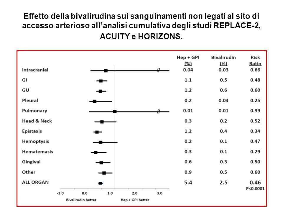 Effetto della bivalirudina sui sanguinamenti non legati al sito di accesso arterioso allanalisi cumulativa degli studi REPLACE-2, ACUITY e HORIZONS.