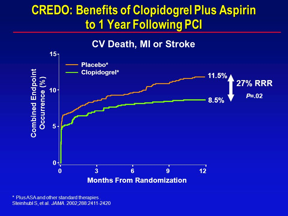 CREDO: Benefits of Clopidogrel Plus Aspirin to 1 Year Following PCI CV Death, MI or Stroke *Plus ASA and other standard therapies. Steinhubl S, et al.