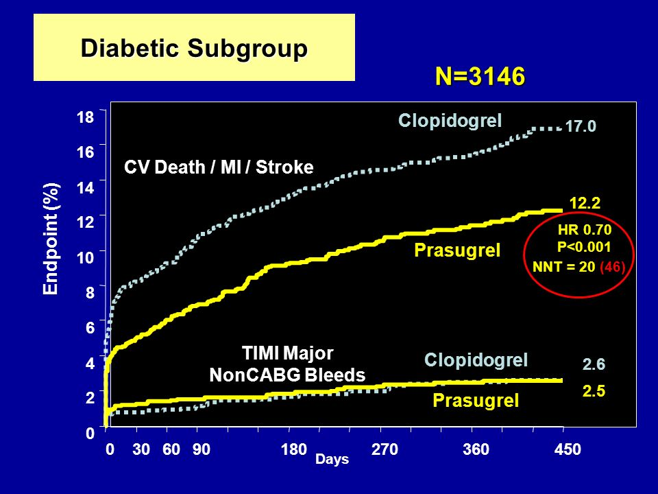 Diabetic Subgroup 0 2 4 6 8 10 12 14 16 18 0306090180270360450 HR 0.70 P<0.001 Days Endpoint (%) CV Death / MI / Stroke TIMI Major NonCABG Bleeds NNT = 20 (46) N=3146 17.0 12.2 Prasugrel Clopidogrel Prasugrel Clopidogrel 2.6 2.5