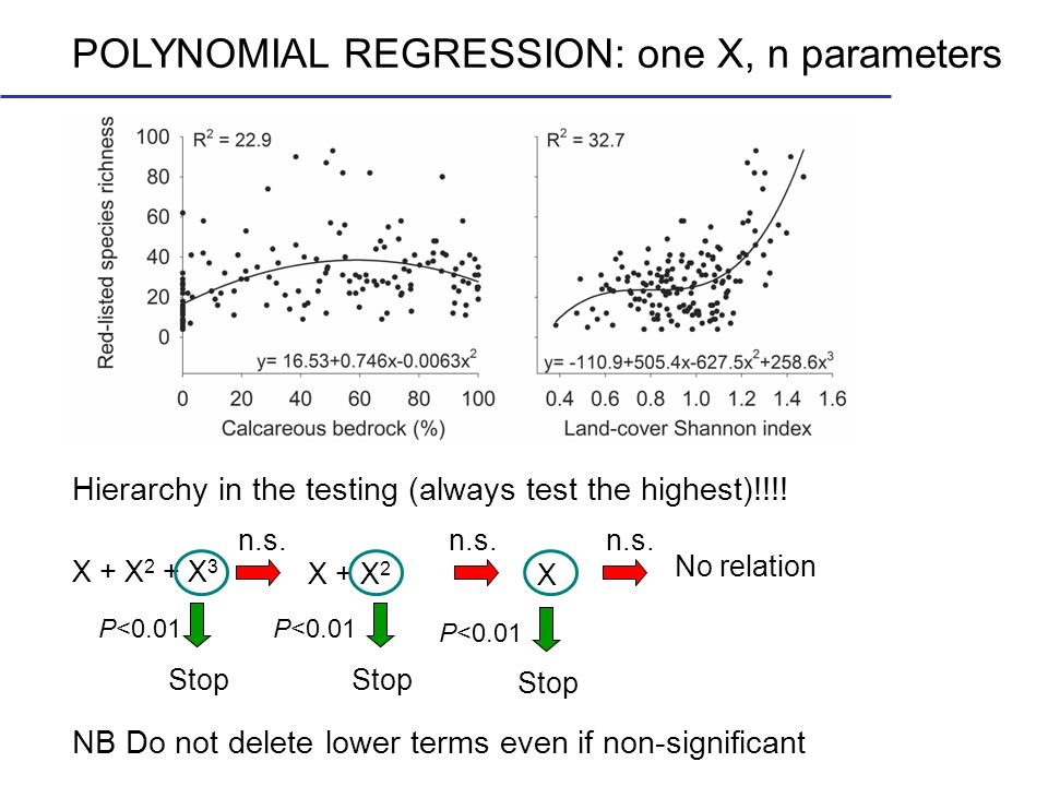 POLYNOMIAL REGRESSION: one X, n parameters Hierarchy in the testing (always test the highest)!!!! X + X 2 + X 3 X + X 2 X n.s. Stop P<0.01 Stop P<0.01