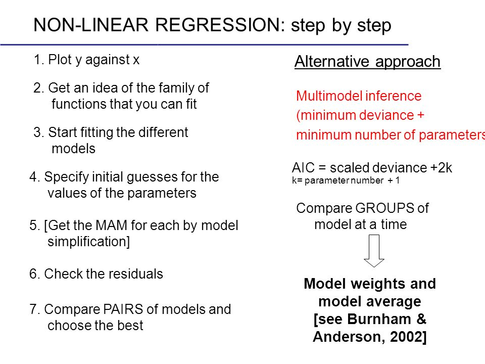 NON-LINEAR REGRESSION: step by step 3. Start fitting the different models 1. Plot y against x 2. Get an idea of the family of functions that you can f