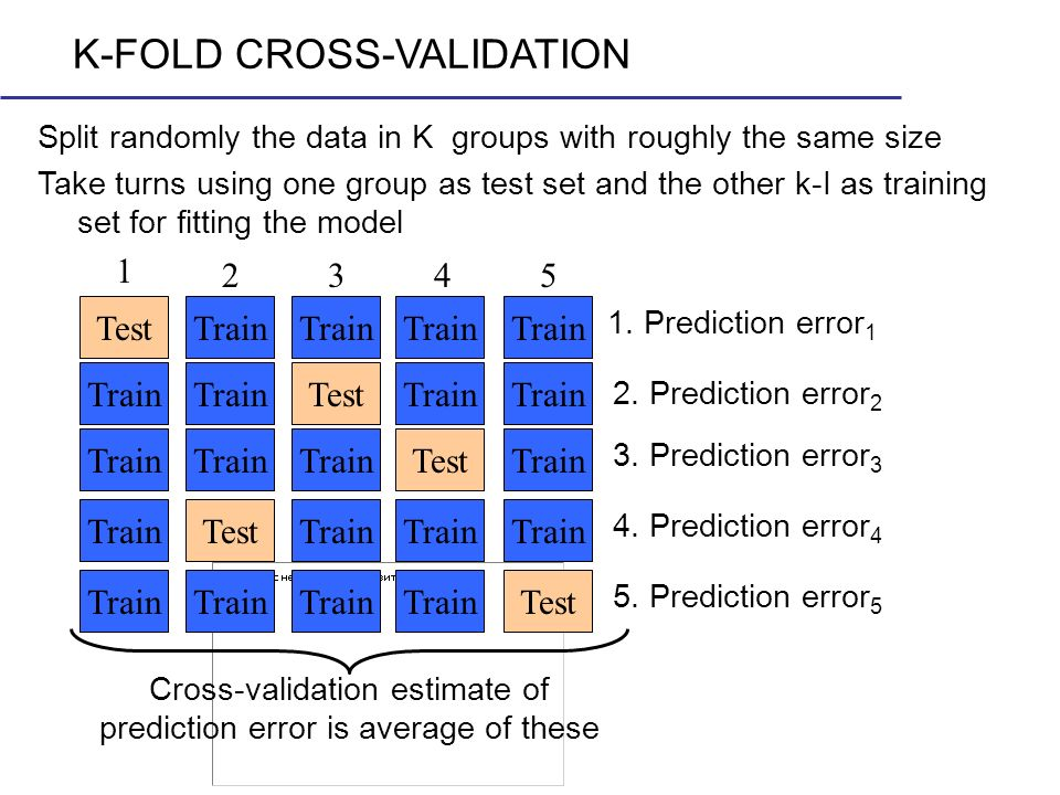 K-FOLD CROSS-VALIDATION Split randomly the data in K groups with roughly the same size Take turns using one group as test set and the other k-I as tra