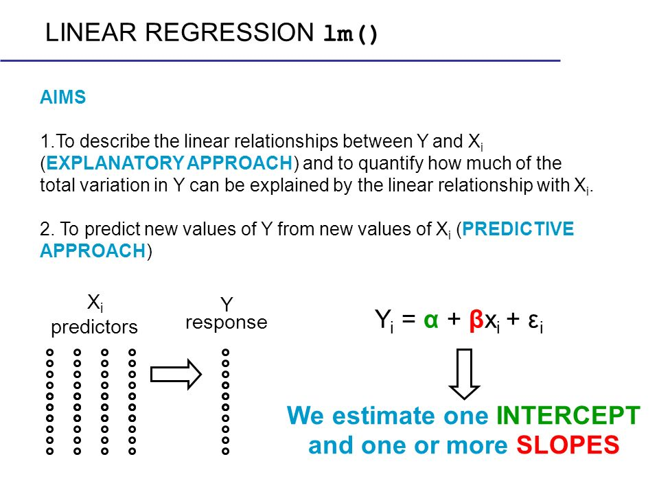 AIMS 1.To describe the linear relationships between Y and X i (EXPLANATORY APPROACH) and to quantify how much of the total variation in Y can be expla