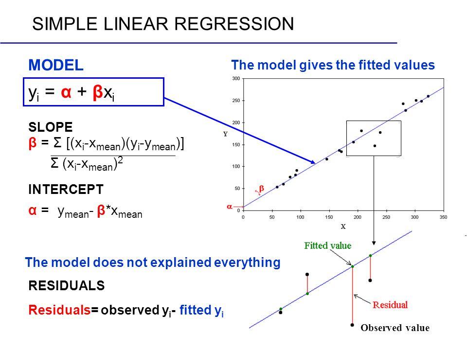 MODEL SIMPLE LINEAR REGRESSION y i = α + βx i α = y mean - β*x mean β = Σ [(x i -x mean )(y i -y mean )] Σ (x i -x mean ) 2 SLOPE INTERCEPT The model
