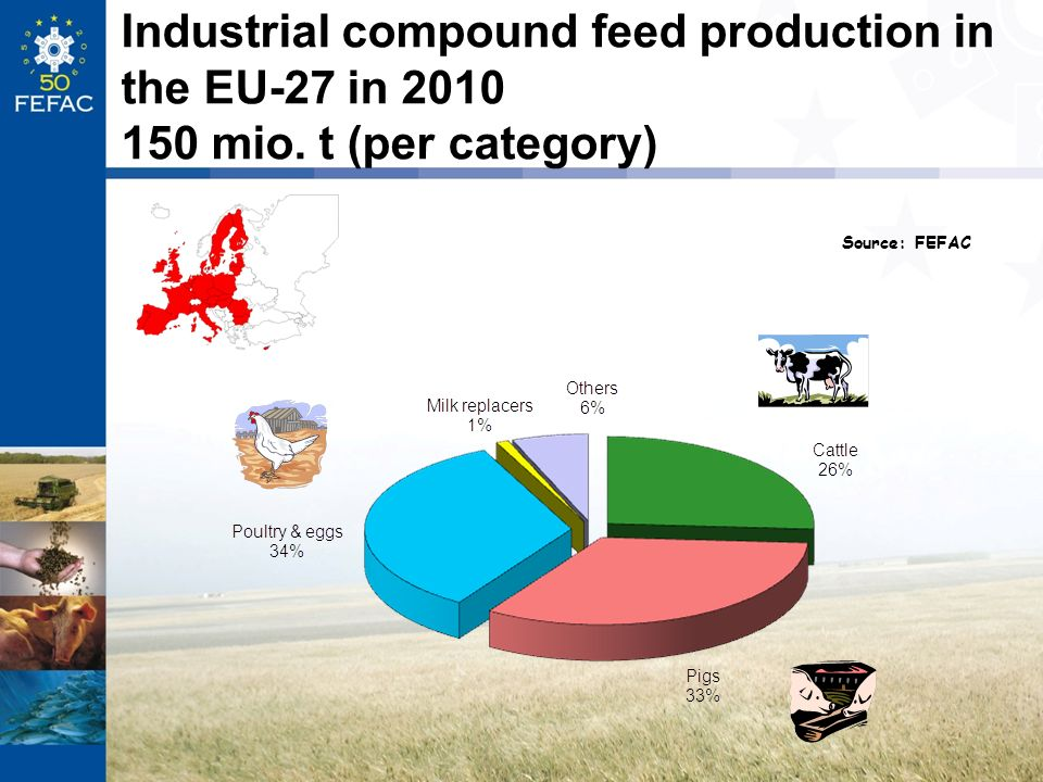 Industrial compound feed production in the EU-27 in 2010 150 mio. t (per category) Source: FEFAC