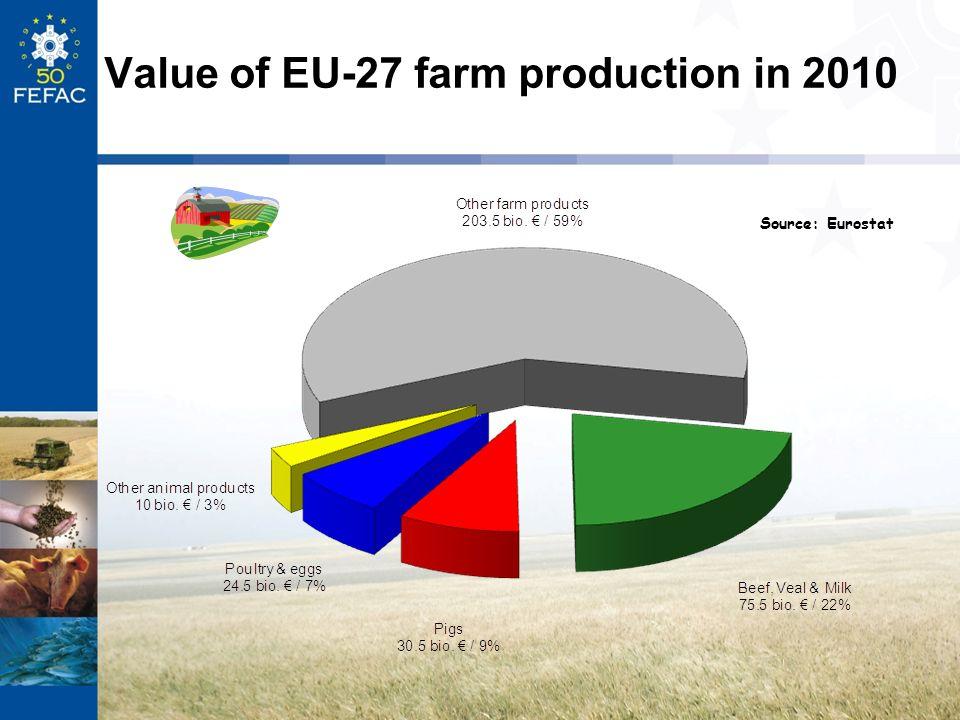 Value of EU-27 farm production in 2010 Source: Eurostat