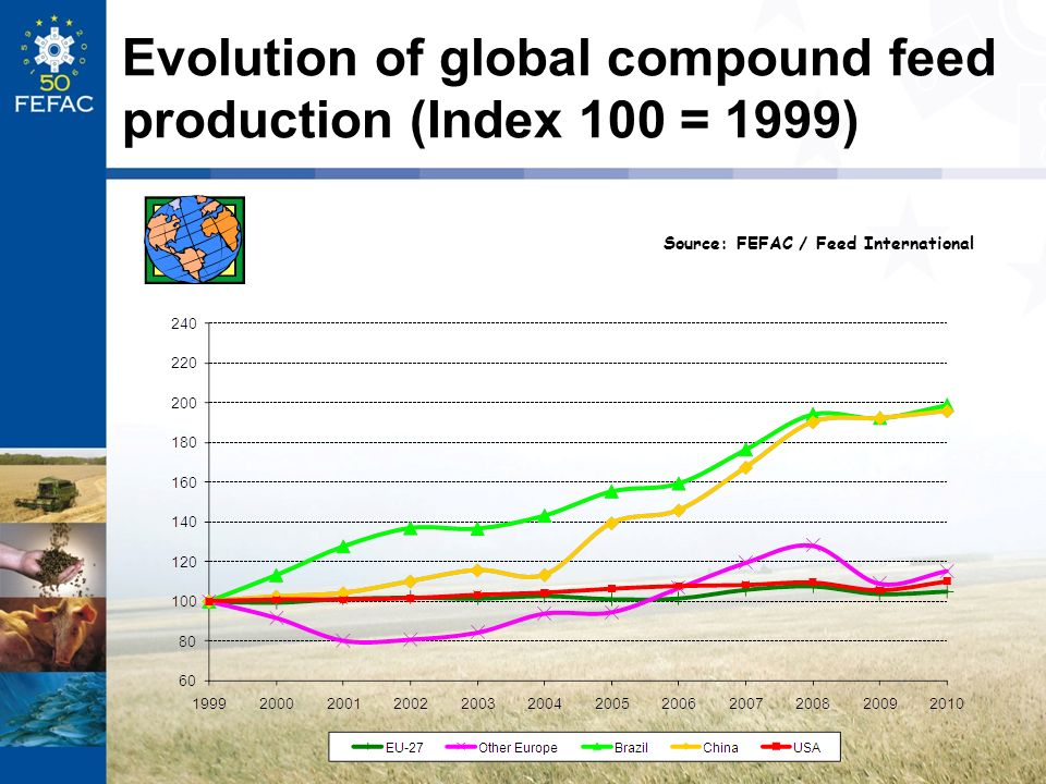 Evolution of global compound feed production (Index 100 = 1999) Source: FEFAC / Feed International