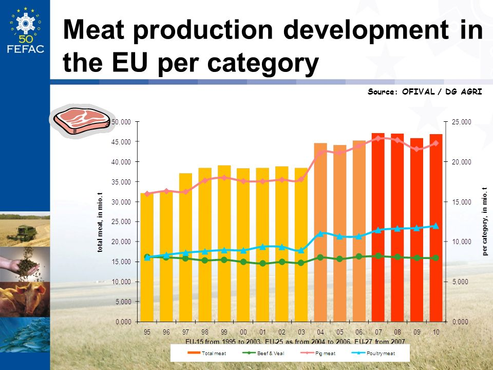 Meat production development in the EU per category Source: OFIVAL / DG AGRI