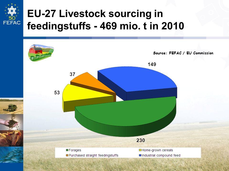 EU-27 Livestock sourcing in feedingstuffs - 469 mio. t in 2010 Source: FEFAC / EU Commission