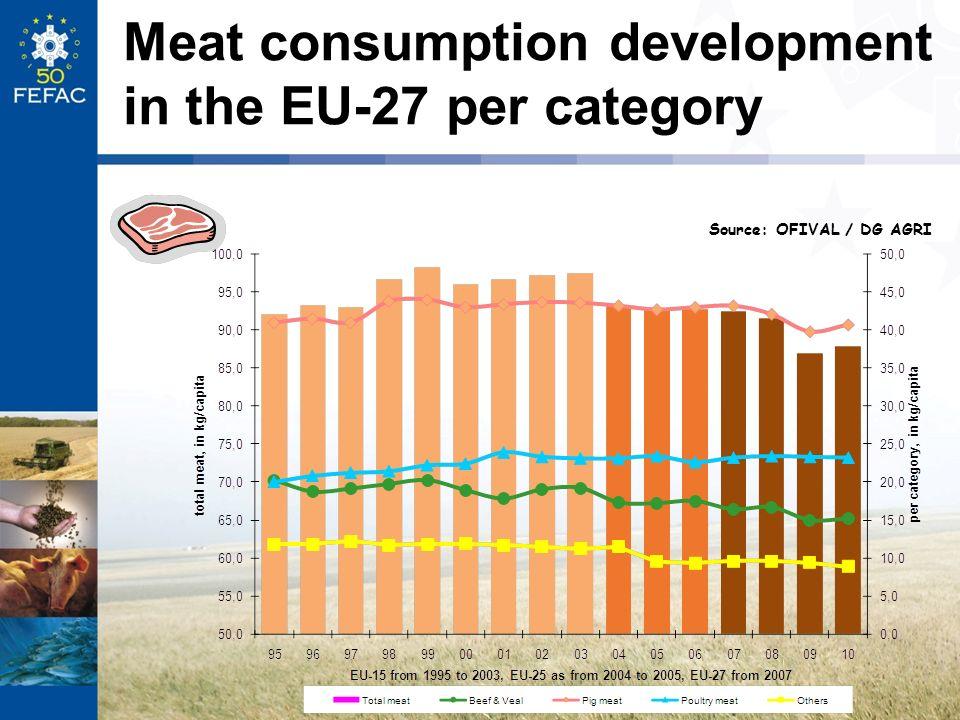 Meat consumption development in the EU-27 per category Source: OFIVAL / DG AGRI
