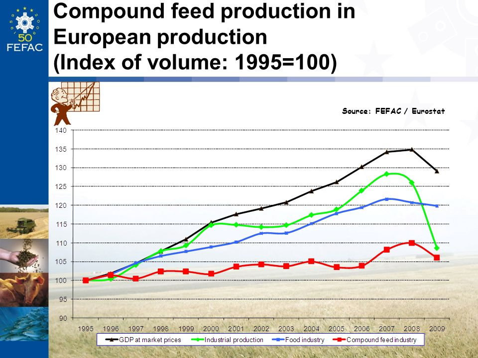 Compound feed production in European production (Index of volume: 1995=100) Source: FEFAC / Eurostat