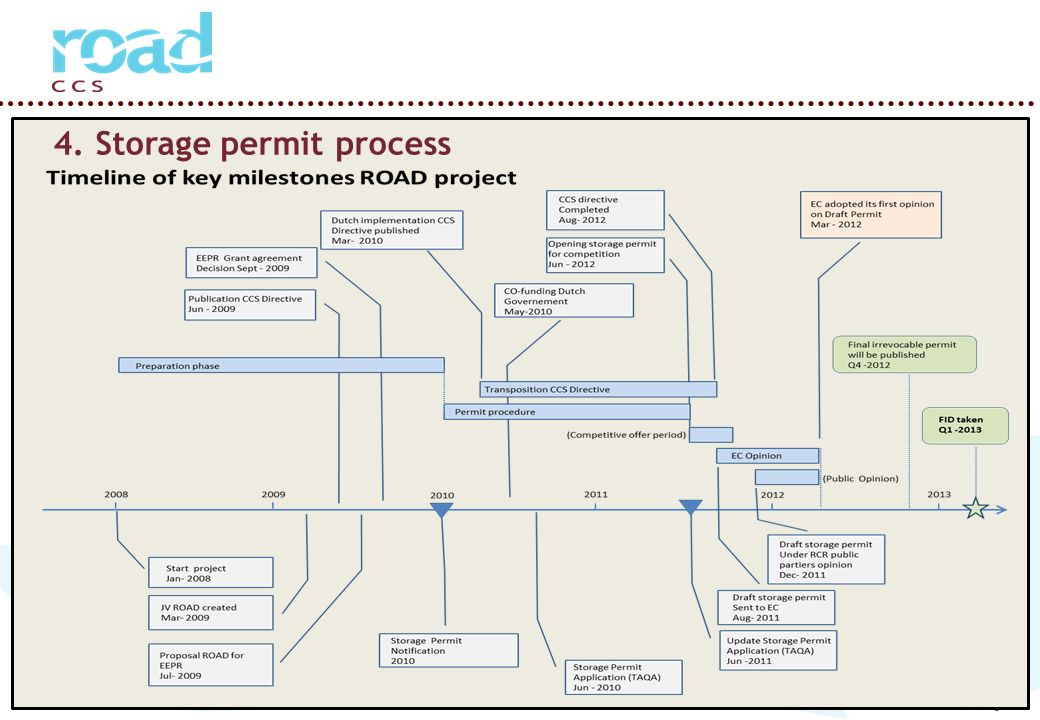 Page 10 4. Storage permit process