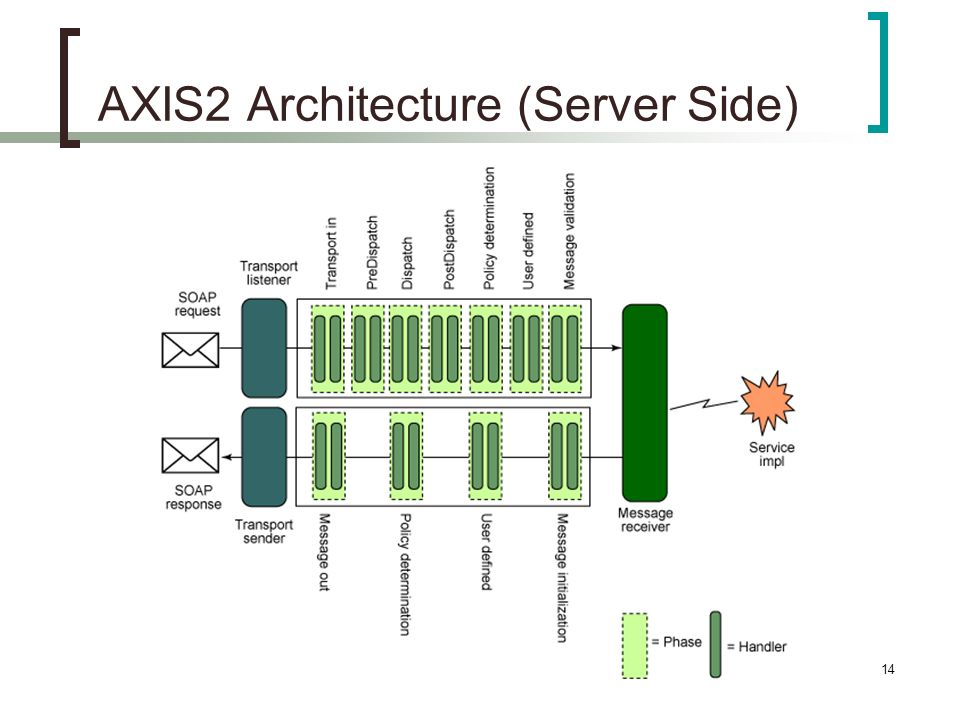 14 AXIS2 Architecture (Server Side)