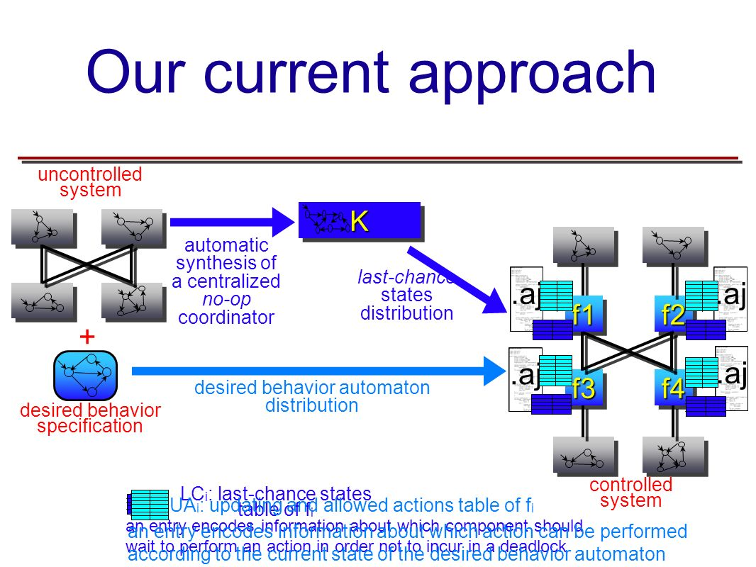 Our current approach + desired behavior specification uncontrolled system.aj controlled system f2f2f1f1 f3f3f4f4 desired behavior automaton distribution automatic synthesis of a centralized no-op coordinatorKK last-chance states distribution LC i : last-chance states table of f i an entry encodes information about which component should wait to perform an action in order not to incur in a deadlock an entry encodes information about which action can be performed according to the current state of the desired behavior automaton UA i : updating and allowed actions table of f i