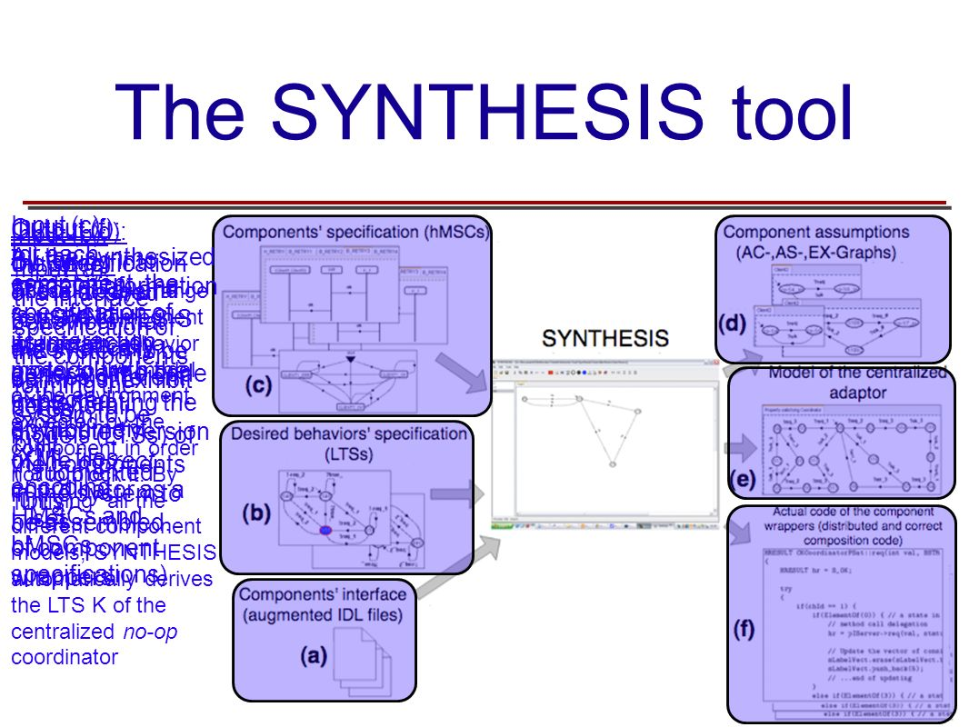The SYNTHESIS tool Input (a): the interface specification of the components forming the system to be built (augmented IDLs) Input (b): the specificati