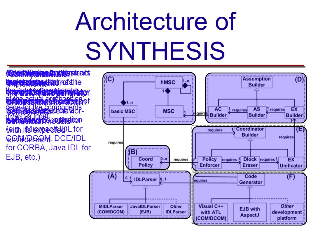Architecture of SYNTHESIS IDLParser is an abstract superclass that has to be specialized in order to implement a parser of IDL files based on a partic