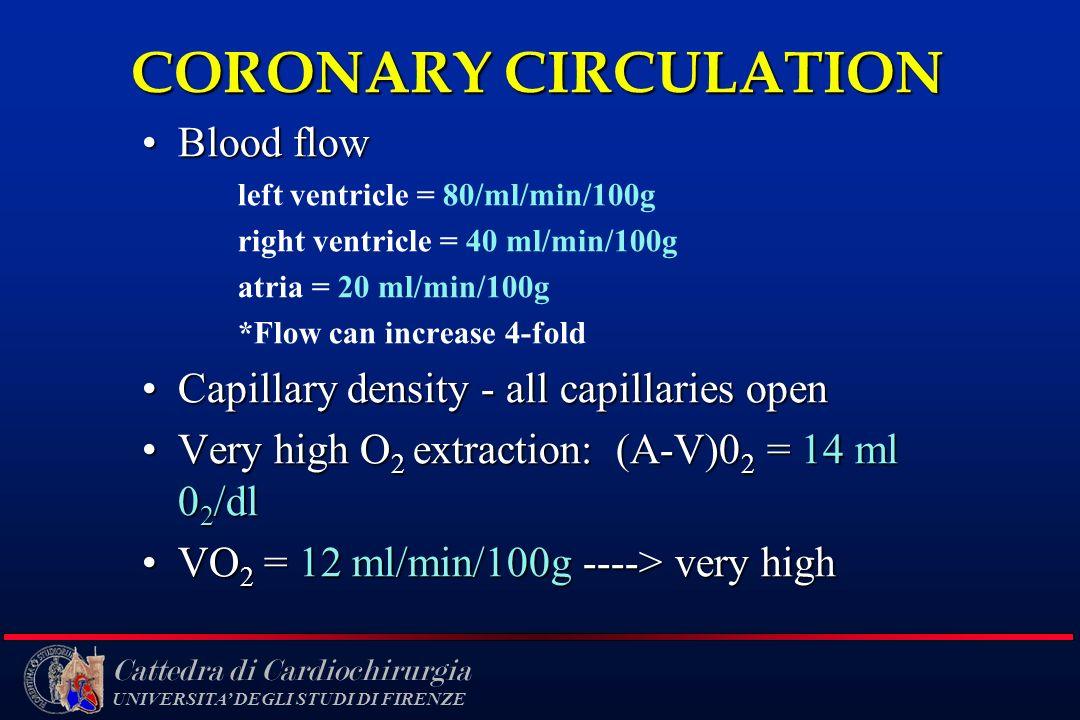 Cattedra di Cardiochirurgia UNIVERSITA DEGLI STUDI DI FIRENZE CORONARY CIRCULATION Blood flowBlood flow left ventricle = 80/ml/min/100g right ventricl