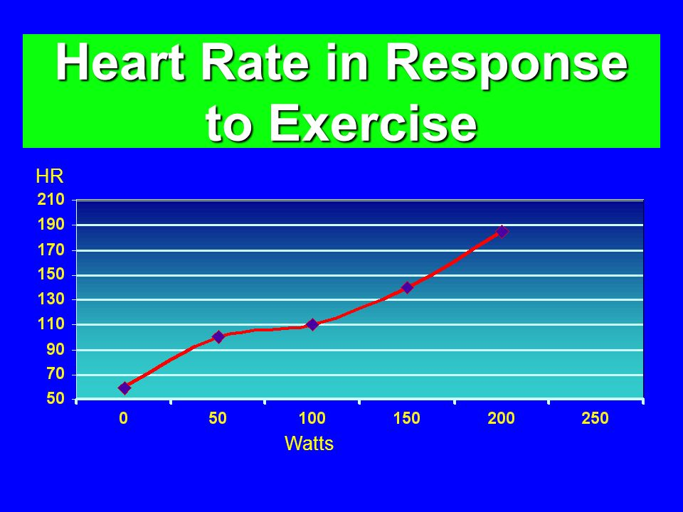 Heart Rate in Response to Exercise Watts HR