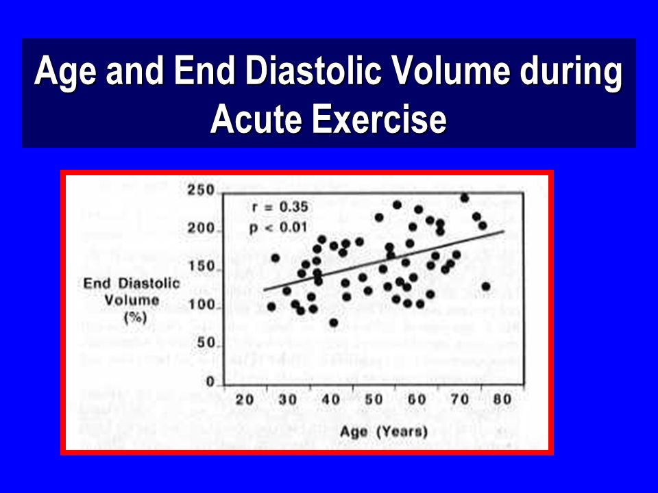 Age and End Diastolic Volume during Acute Exercise