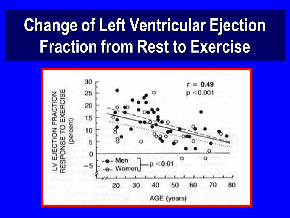 Change of Left Ventricular Ejection Fraction from Rest to Exercise