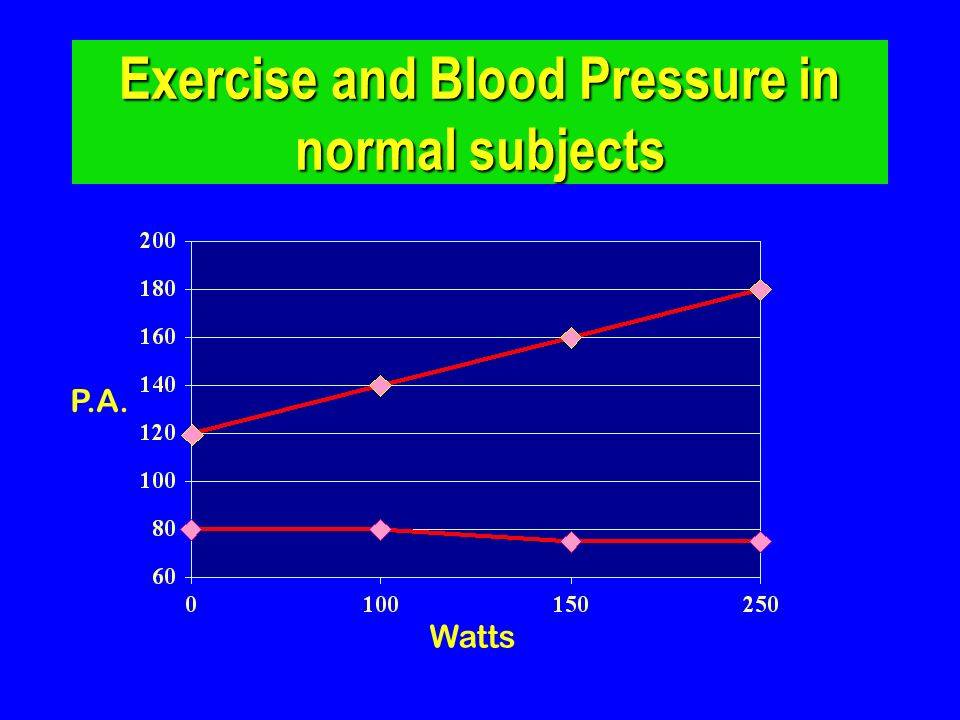 Exercise and Blood Pressure in normal subjects Watts P.A.