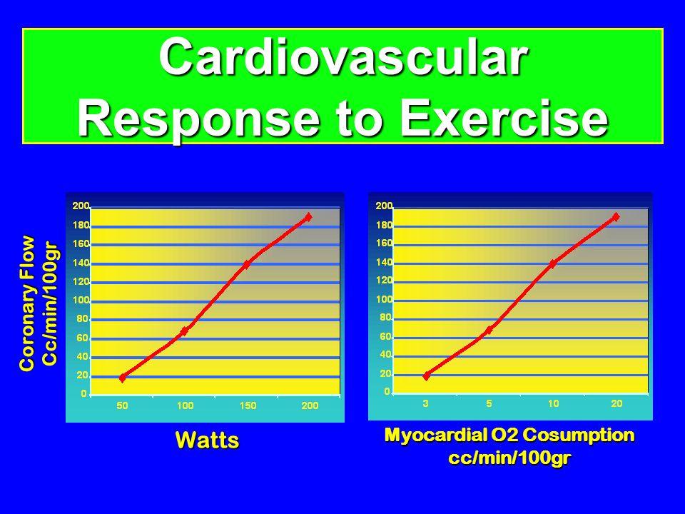 Cardiovascular Response to Exercise Watts Coronary Flow Cc/min/100gr Myocardial O2 Cosumption cc/min/100gr