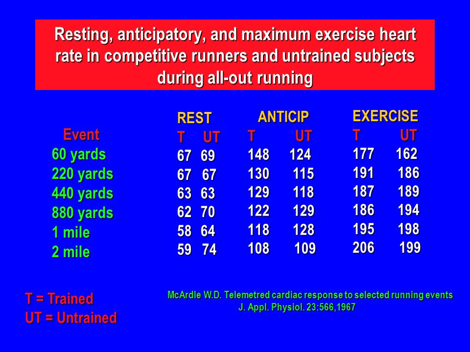 Resting, anticipatory, and maximum exercise heart rate in competitive runners and untrained subjects during all-out running Event Event 60 yards 220 yards 440 yards 880 yards 1 mile 2 mile REST T UT ANTICIP ANTICIP T UT EXERCISE T UT T = Trained UT = Untrained McArdle W.D.