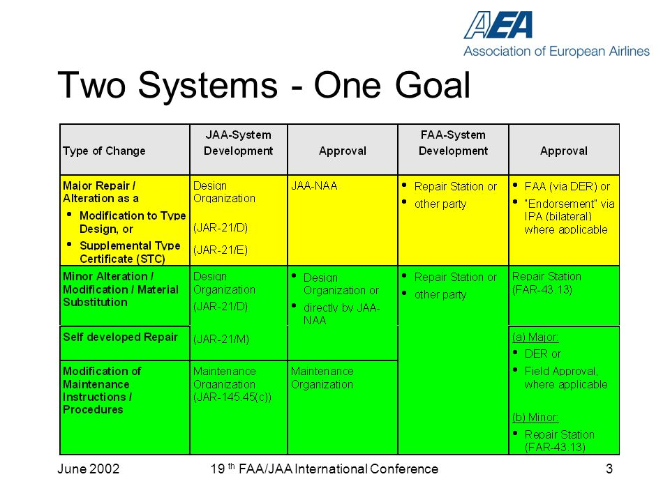 June 200219 th FAA/JAA International Conference4 The Problem (1) Airplanes move from one register to another Overhauled/repaired components cross borders 10+ years after the original approval of the data Mostly not covered by existing bilateral agreements Additional approvals cause are waste of resources, beause of –duplication of effort and cost –loss of aircraft utilization –no added value