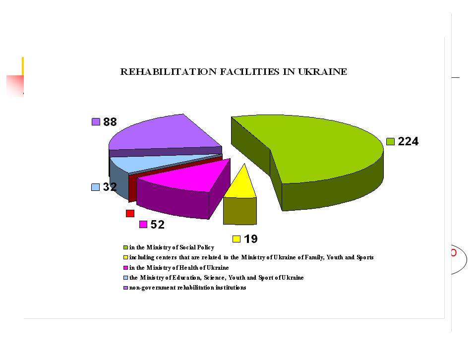 МЕРЕЖА РЕАБІЛІТАЦІЙНИХ УСТАНОВ В УКРАЇНІ всього 775