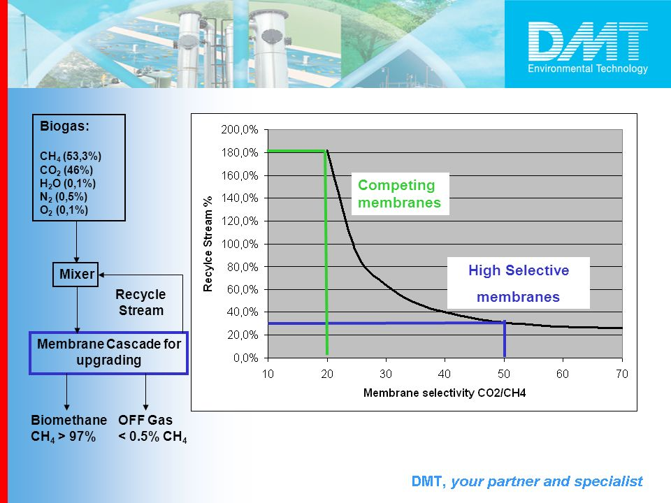 Biogas: CH 4 (53,3%) CO 2 (46%) H 2 O (0,1%) N 2 (0,5%) O 2 (0,1%) Mixer Membrane Cascade for upgrading Biomethane CH 4 > 97% OFF Gas < 0.5% CH 4 Recy
