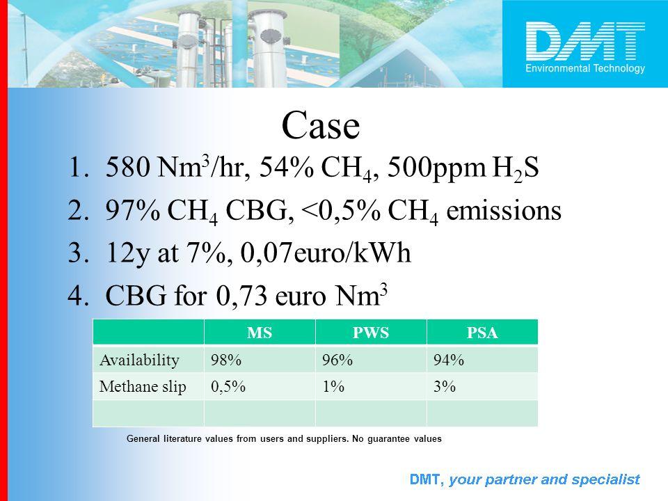 Case 1.580 Nm 3 /hr, 54% CH 4, 500ppm H 2 S 2.97% CH 4 CBG, <0,5% CH 4 emissions 3.12y at 7%, 0,07euro/kWh 4.CBG for 0,73 euro Nm 3 MSPWSPSA Availabil
