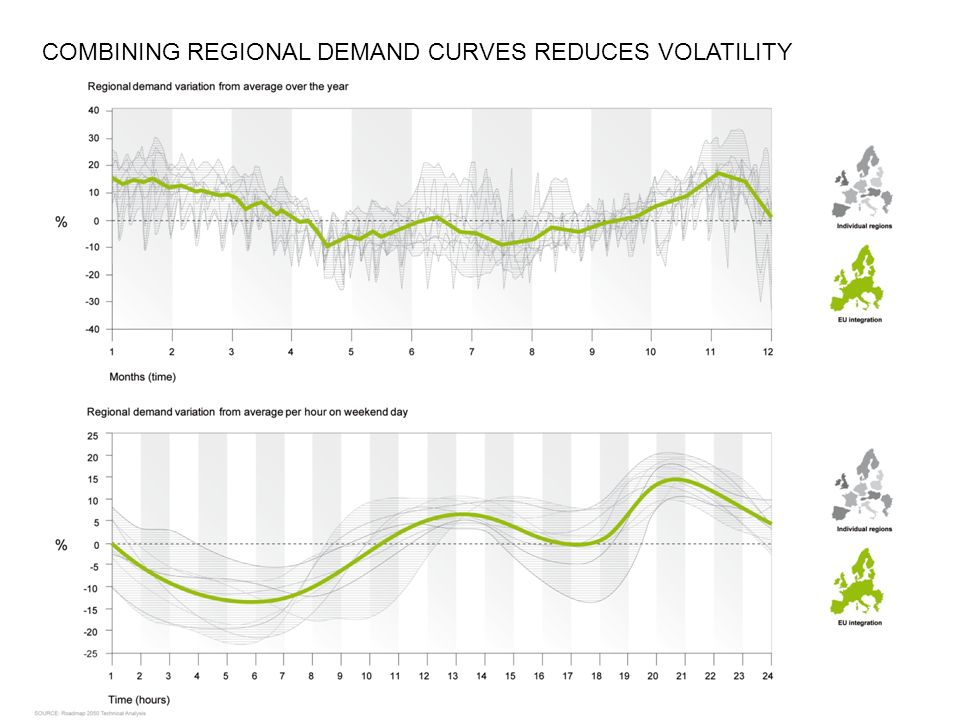 COMBINING REGIONAL DEMAND CURVES REDUCES VOLATILITY